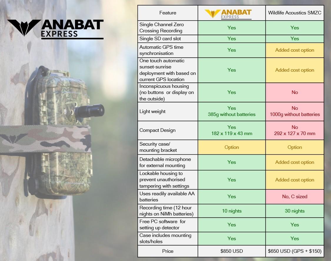 AnabatExpress - Comparison Chart